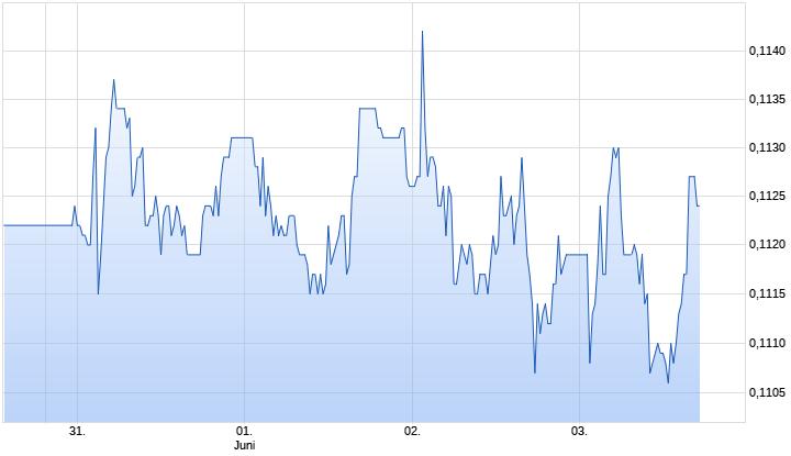 Steinhoff International Holdings N.V. Aktie Chart
