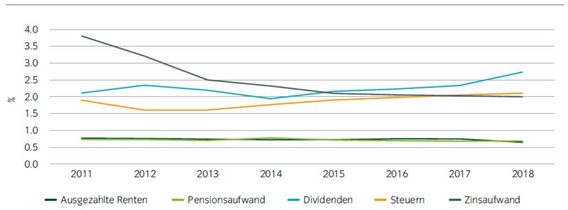 Im direkten Vergleich mit anderen Stakeholder-Ansprüchen lagen die Renten und Pensionsaufwendungen relativ zum Umsatz sehr stabil und eher niedrig.